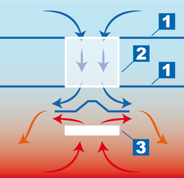 Principe luchtmenging VentilationJet Systeem<sup>®</sup>